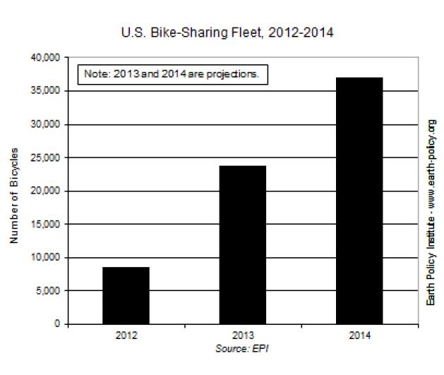 U.S. Bike-Sharing Fleet, 2012-2014