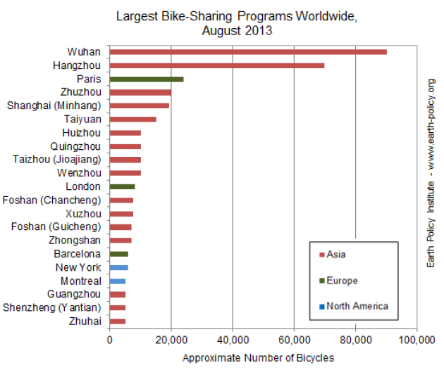 Largest Bike-Sharing Programs Worldwide, August 2013