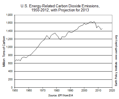 U.S. Energy-Related Carbon Dioxide Emissions, 1950-2012, with Projection for 2013