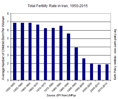Total Fertility Rate in Iran 1950-2015
