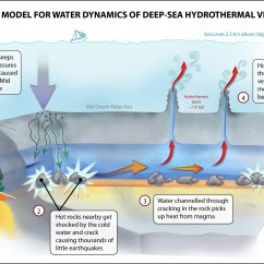 Ocean Floor Diagram Drawing Free Wiring Quakes Under Pacific Reveal Unexpected Circulatory