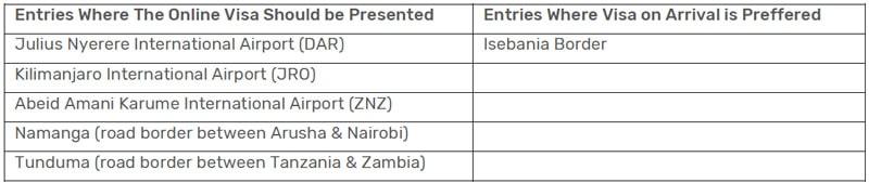 Tanzania Entry Points For Visa Application