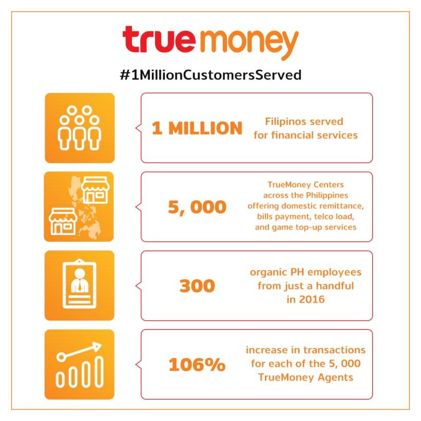 TrueMoney reaches 1Million