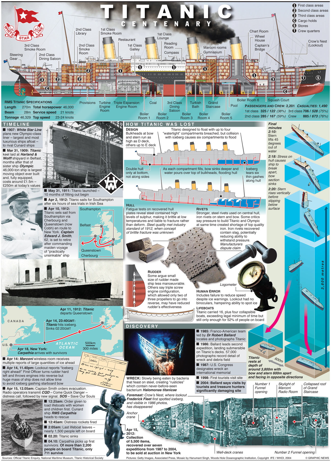 inside the titanic diagram 220 3 phase wiring 5 amazing infographics earthly mission