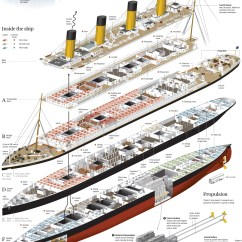 Labeled Ship Diagram Uverse Nid Wiring 5 Amazing Titanic Infographics | Earthly Mission