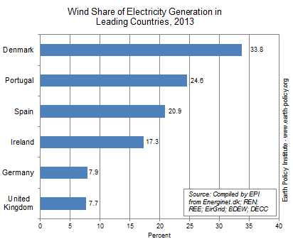 Wind Share of Electricity Generation in Leading Countries, 2013