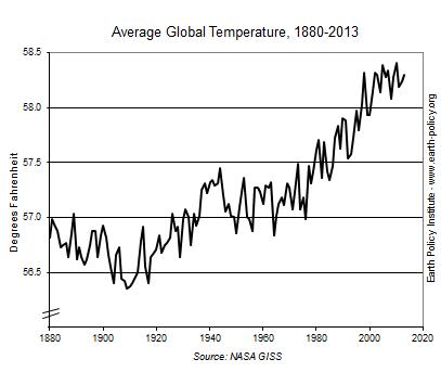 Average Global Temperature, 1880-2013