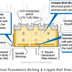 Earthquake Diagram With Labels Straight Through Serial Cable Wiring Retrofitting Foundation Bolting Cripple Wall Bracing Seismic Strengthening Showing Of Substructure Including And