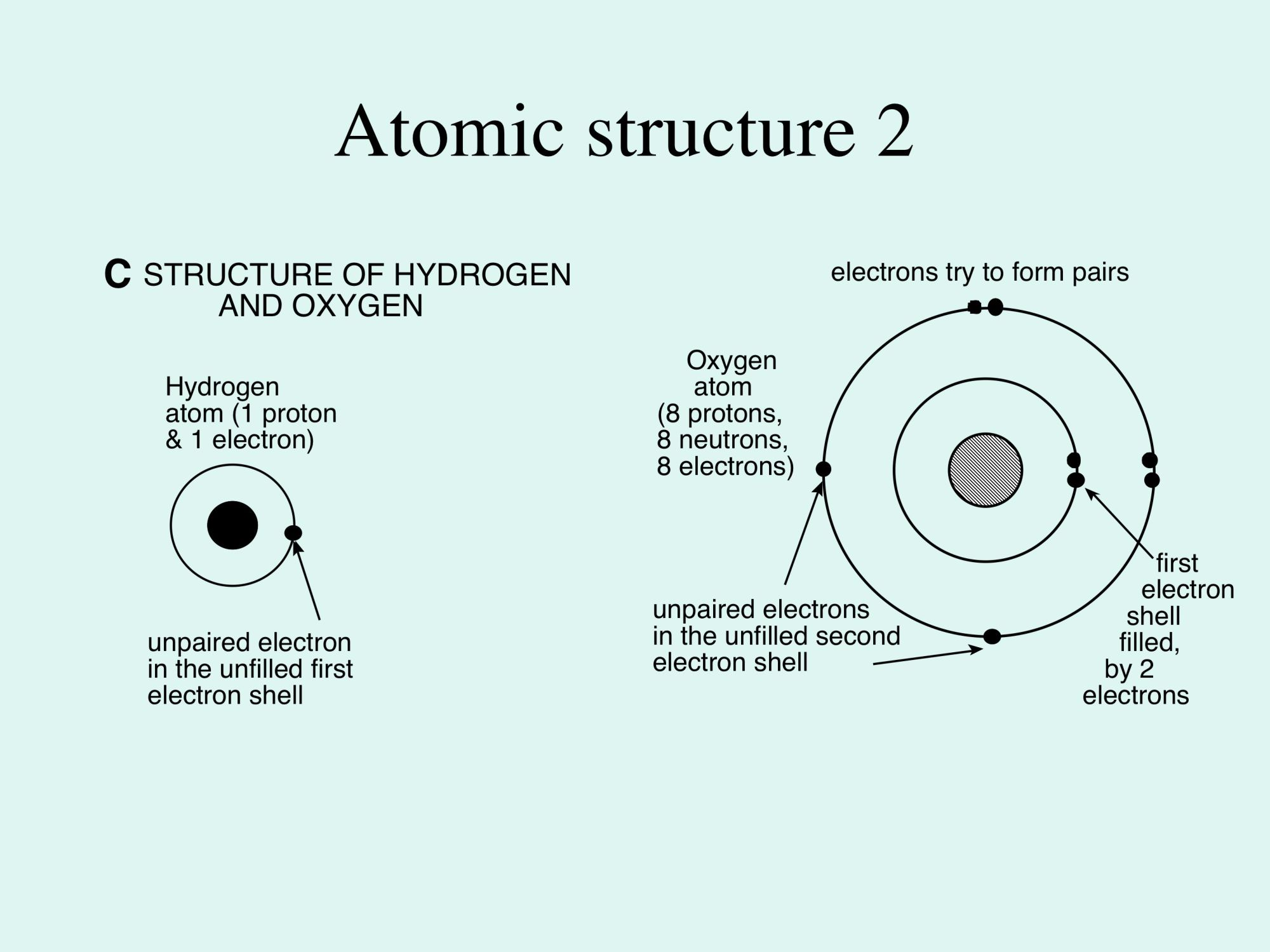hight resolution of figure 1c this shows the atomic structure of hydrogen and oxygen in each case the nucleus consists of the essential protons one for hydrogen and 8 for