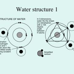 What Is A Molecular Diagram Domestic Electrical Wiring Symbols Structure Of Water