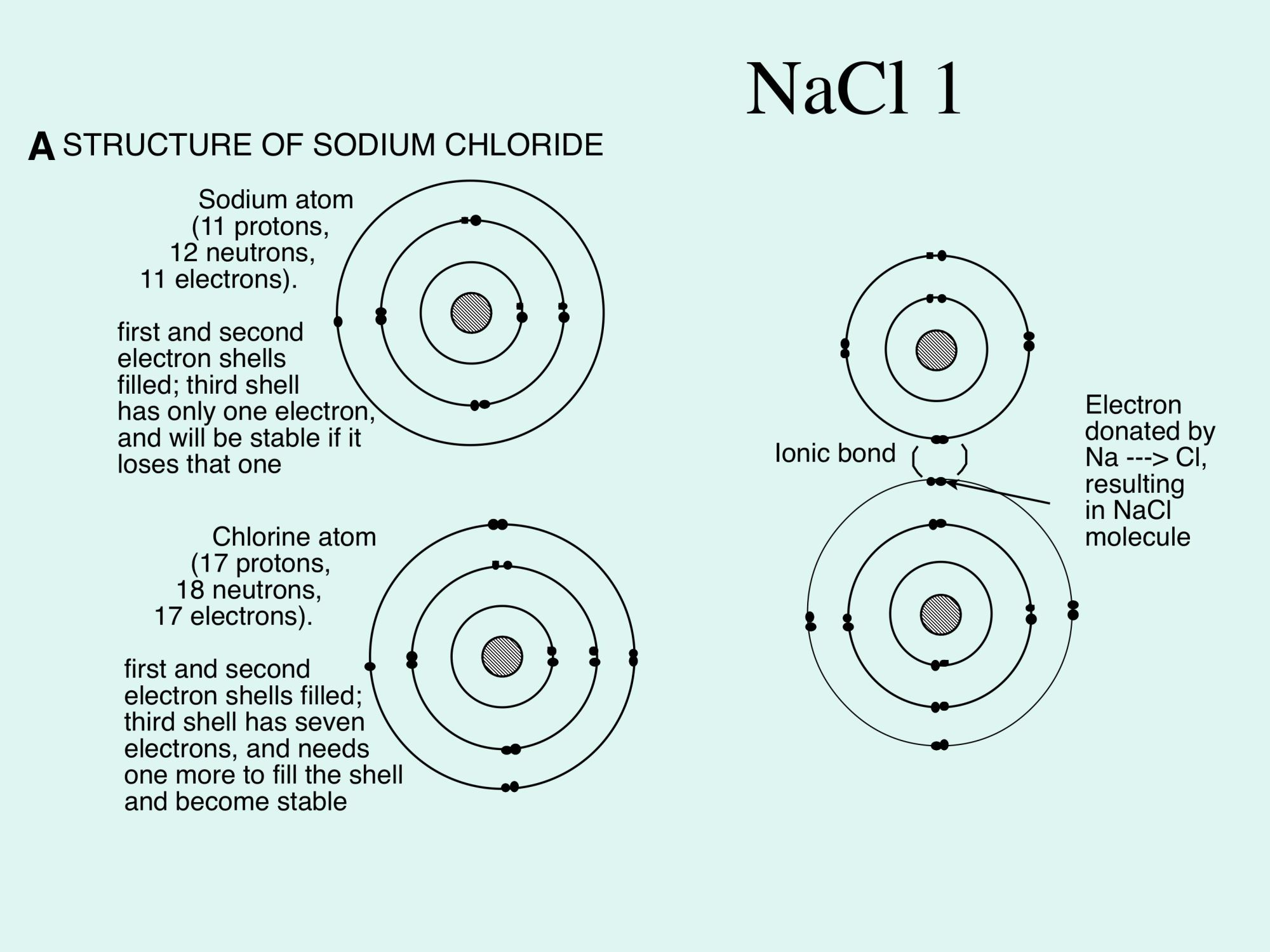 hight resolution of sodium atom diagram