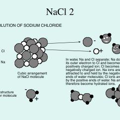Sodium Chloride Dot Diagram 1989 Honda Civic Dx Wiring Salt Atom Diagrams Modern Design Of