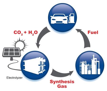 artificial-photosynthesis
