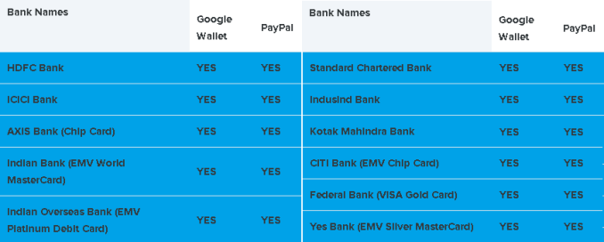India Paypal Google Play Supported Banks