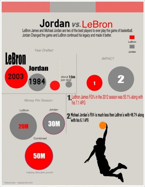 10 Sports Infographics That Score Big Points  Create Amazing Infographics Easelly
