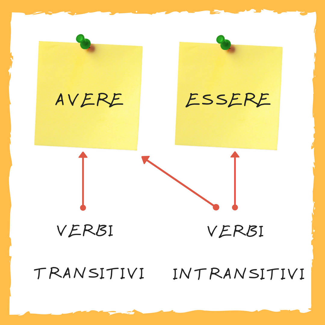 Common Verbs Taking Auxiliary Avere And Essere In The