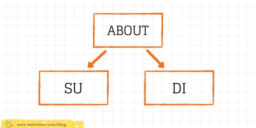 about - su/di