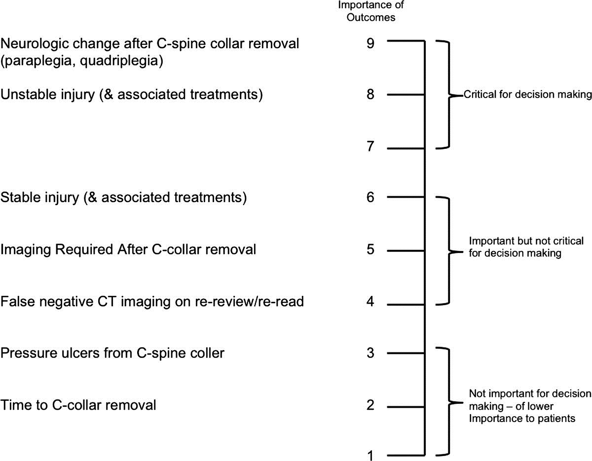 Cervical Spine Collar Clearance In The Obtunded Adult