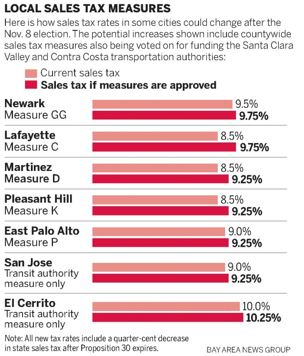 Property Taxes In The East Bay By City