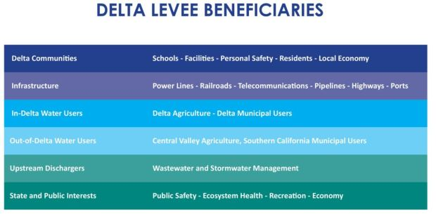 delta-beneficiaries