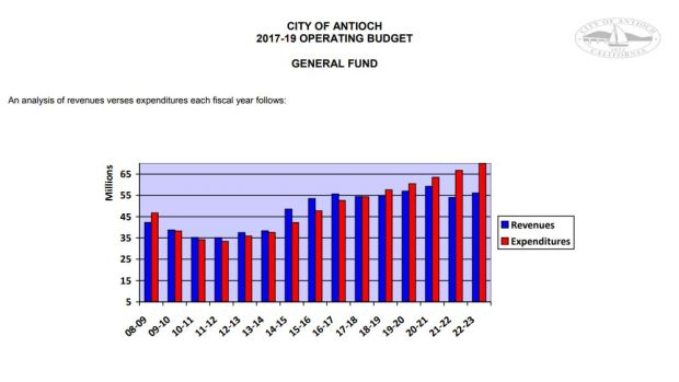 Source: Page 72 of the City of Antioch's 2017-2019 Adopted Budget.
