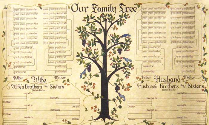Genealogy 101 how to research your family tree east for Ancestry book templates