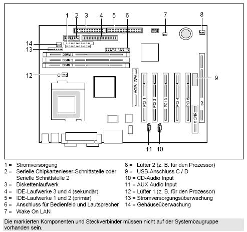 Informationen zum Fujitsu-Siemens-Mainboard D1219
