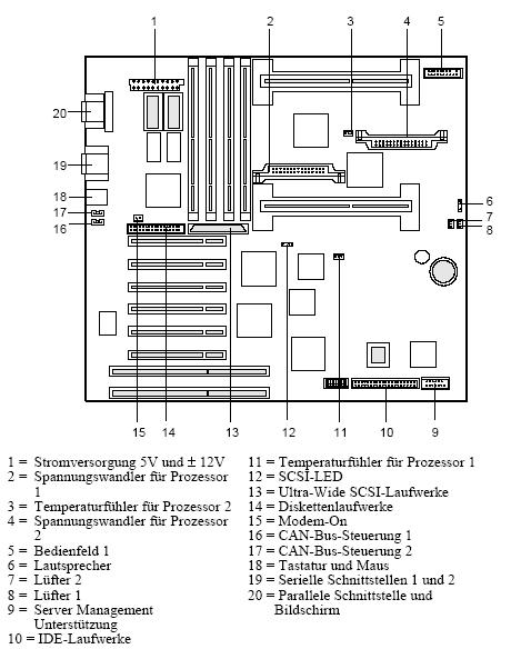 Informationen zum Fujitsu-Siemens-Mainboard D992-DUAL