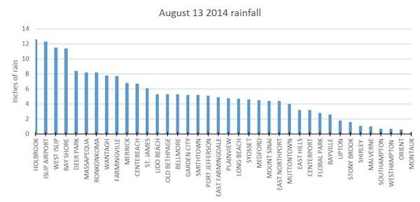 Suffolk rainfall