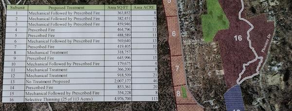 Flanders fire plan