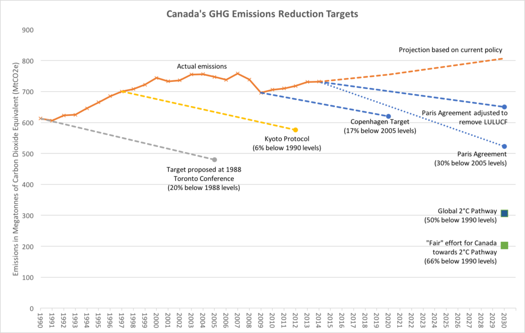 Missing the Target: Canada's Deplorable Record on Carbon