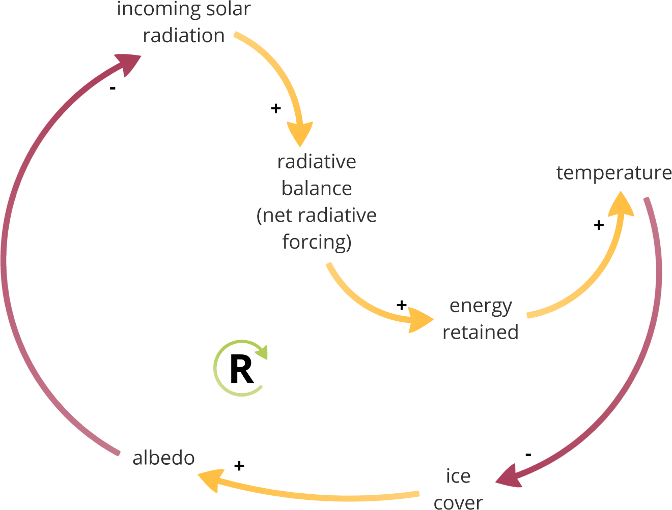 The climate as a system part 4 earth system feedbacks serendipity ice albedo feedback loop on its own pooptronica