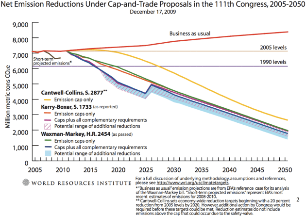 WRI analysis of the various bills of the 111th Congress