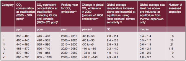 IPCC AR4 Synthesis report table 5.1