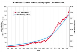 World Population vs. Global CO2 emissions 1850-2006
