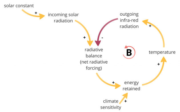 The Earth's energy balance as a balancing loop