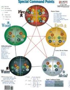 also five elements special points zang fu veterinary chart double sided rh easterncurrents