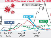 Learnings from SARS CoV-2 social and economic stressof first wave to tackle the second wave onslaught in India