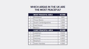 Table in the UK Peace Index report placing 3 ELL boroughs in bottom five areas for peaceful living.