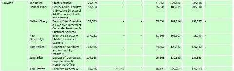 Taxpayers' Alliance breakdown of top six earners at Croydon Council in 2011-12
