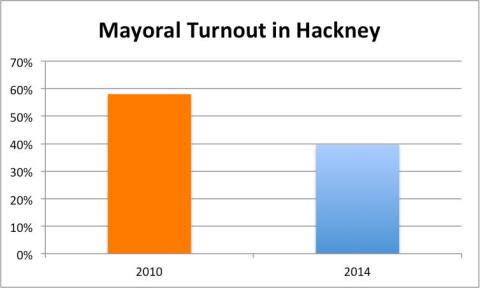 A dramatic drop in voter turnout in Hackney. Graph: Andrew Goddard
