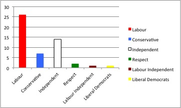 The current spread of seats for the local council in Tower Hamlets. Graph: Andy Goddard