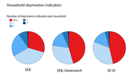 Household deprivation indicators