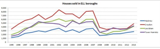 Houses sold in ELL boroughs. Pic: James Benge