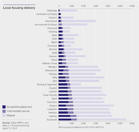 Local Housing Data Graph - Pic: London Poverty Profile