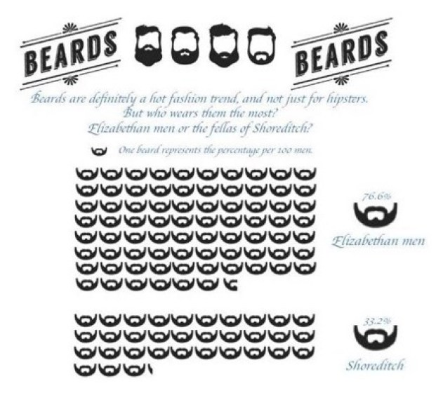 A comparison of beard data between Elizabethan London and twenty-first century Shoreditch. Pic: ELL