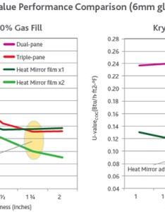 value performance comparison mm glass also heat mirror ig enables true design freedom rh eastman