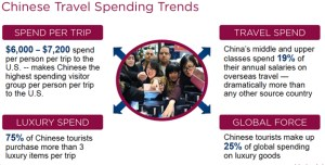 Chinese Travel Spending Trends
