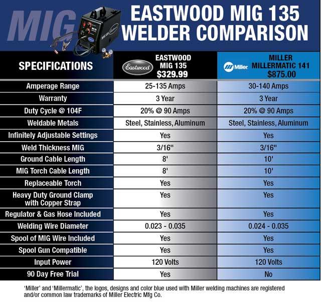 eastwood mig 135 industrial