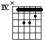 How to play C#m guitar chord